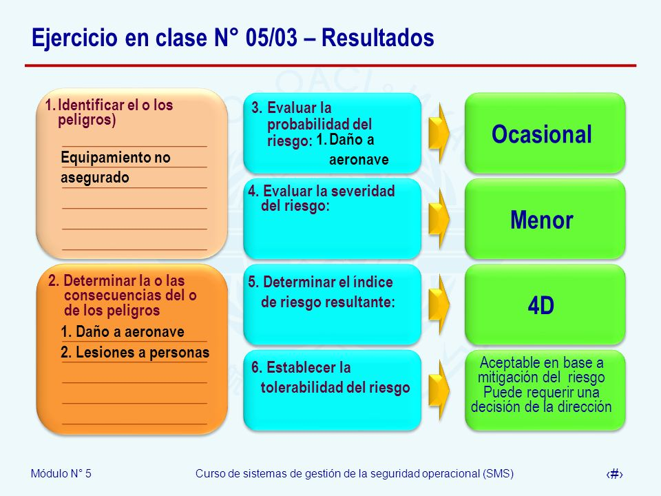 Ejercicio en clase N° 05/03 – Resultados