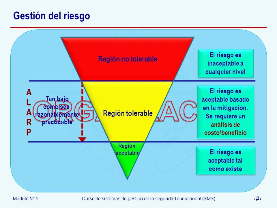 ORGANIZACIÓN Gestión del riesgo A L R P Región no tolerable