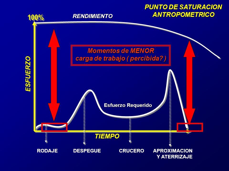 PUNTO DE SATURACION ANTROPOMETRICO carga de trabajo ( percibida )