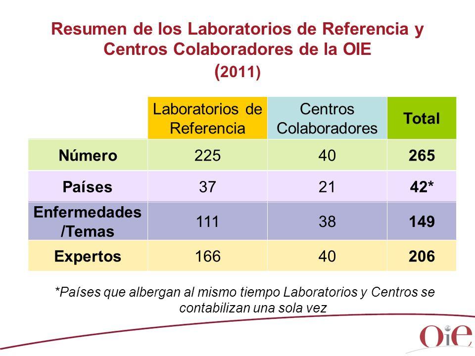 Resumen de los Laboratorios de Referencia y Centros Colaboradores de la OIE (2011)