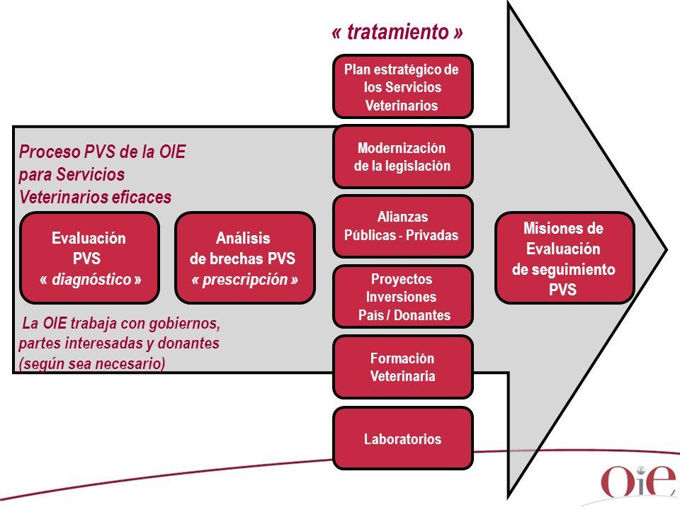 Proceso PVS de la OIE para Servicios Veterinarios eficaces