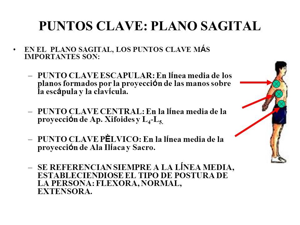 PUNTOS CLAVE: PLANO SAGITAL