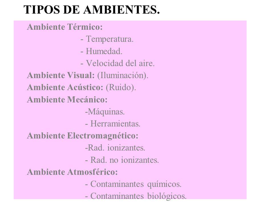 TIPOS DE AMBIENTES. Ambiente Térmico: - Temperatura. - Humedad.
