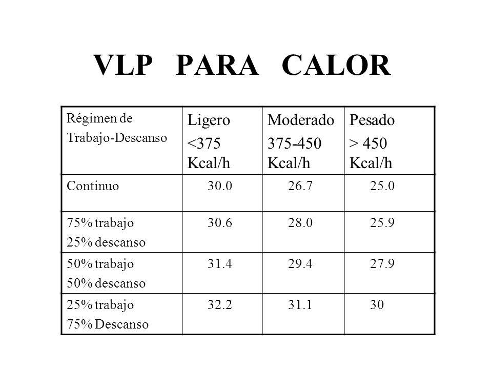 VLP PARA CALOR Ligero <375 Kcal/h Moderado 375-450 Kcal/h Pesado