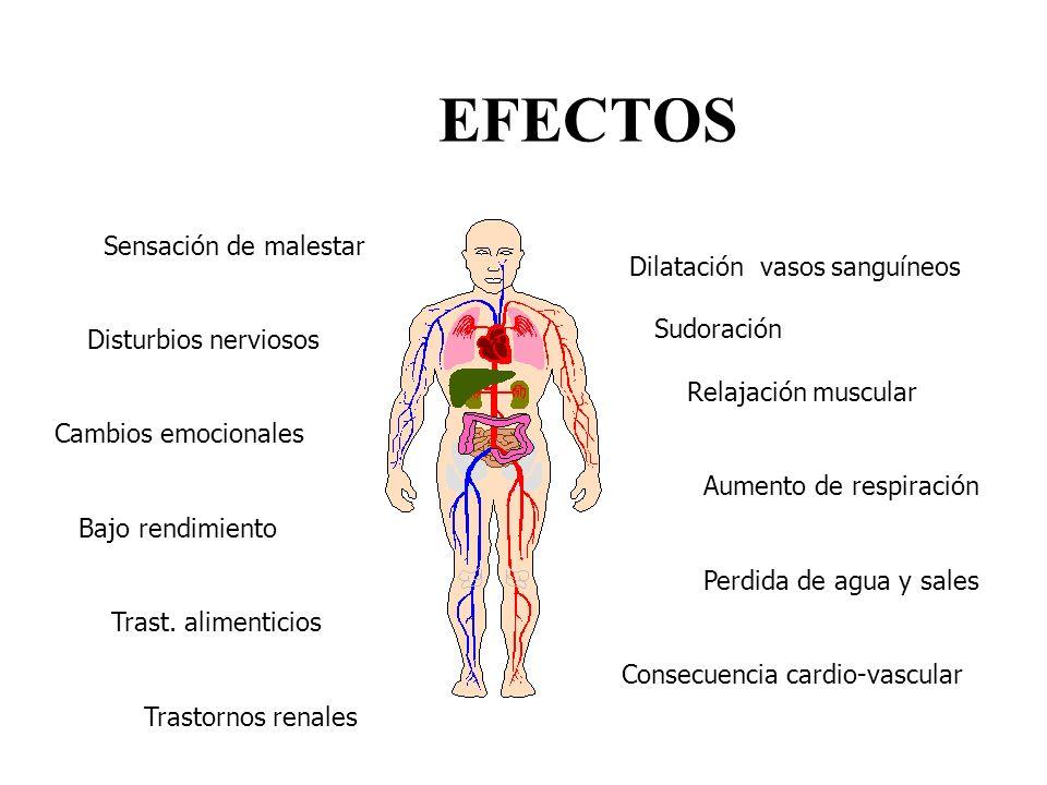 EFECTOS Sensación de malestar Dilatación vasos sanguíneos