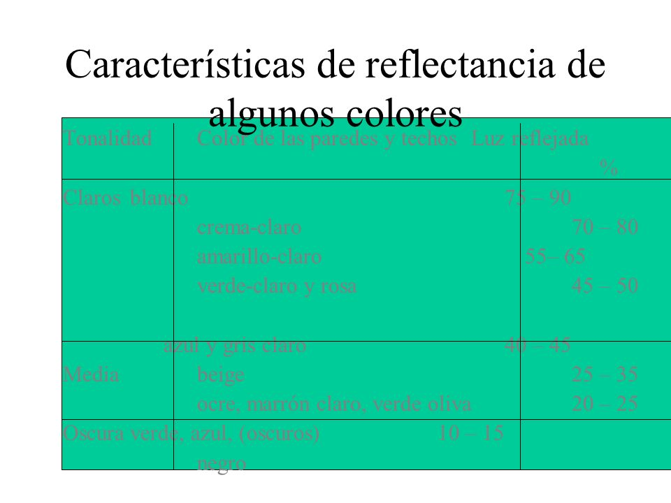 Características de reflectancia de algunos colores