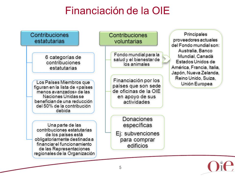 Financiación de la OIE Contribuciones estatutarias