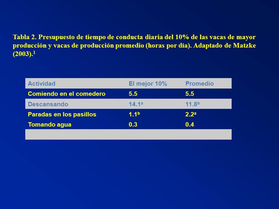 Tabla 2. Presupuesto de tiempo de conducta diaria del 10% de las vacas de mayor producción y vacas de producción promedio (horas por día). Adaptado de Matzke (2003).1