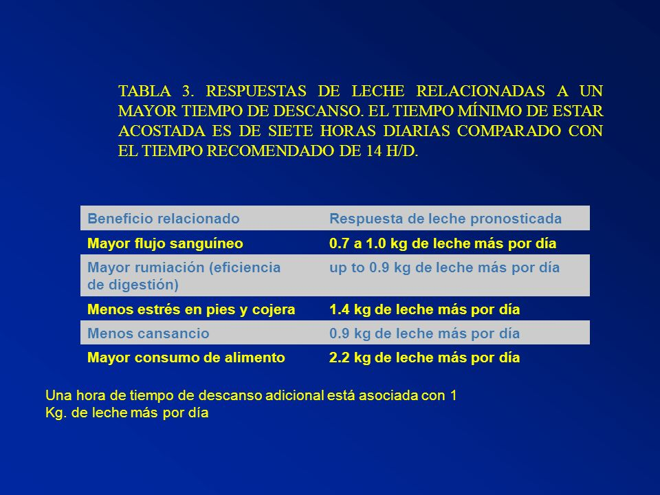 TABLA 3. RESPUESTAS DE LECHE RELACIONADAS A UN MAYOR TIEMPO DE DESCANSO. EL TIEMPO MÍNIMO DE ESTAR ACOSTADA ES DE SIETE HORAS DIARIAS COMPARADO CON EL TIEMPO RECOMENDADO DE 14 H/D.