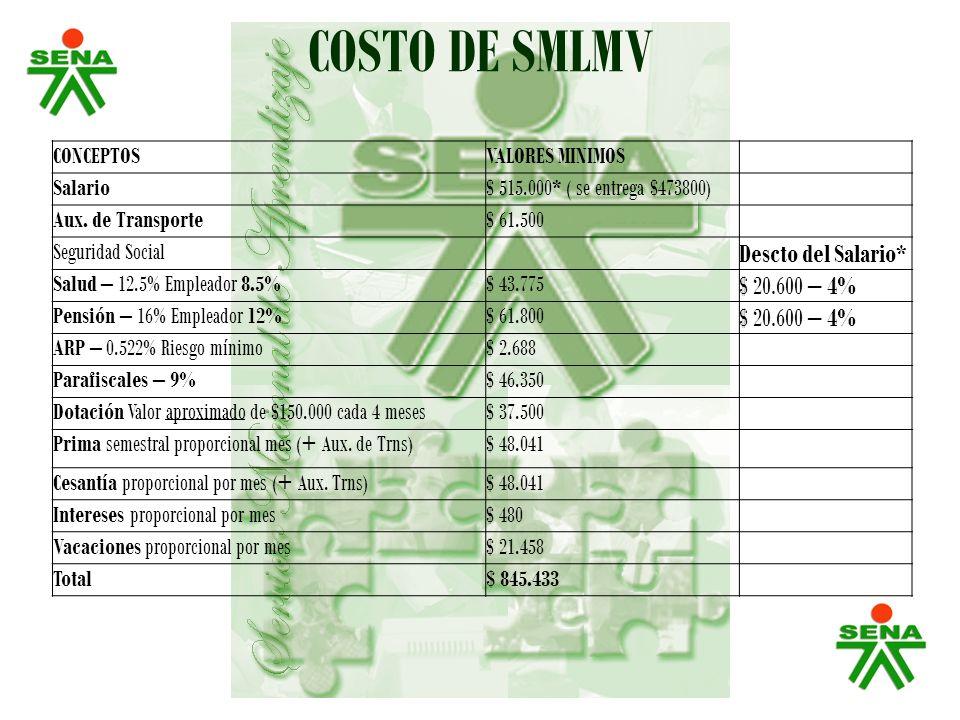 COSTO DE SMLMV Descto del Salario* $ 20.600 – 4% CONCEPTOS