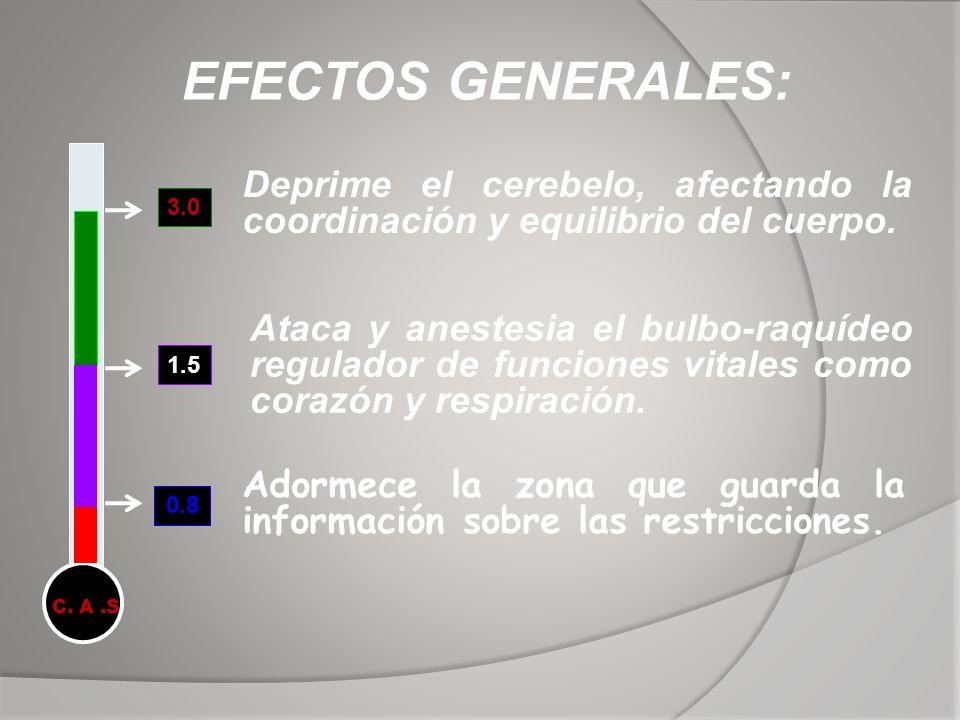 EFECTOS GENERALES: Deprime el cerebelo, afectando la coordinación y equilibrio del cuerpo. 3.0.