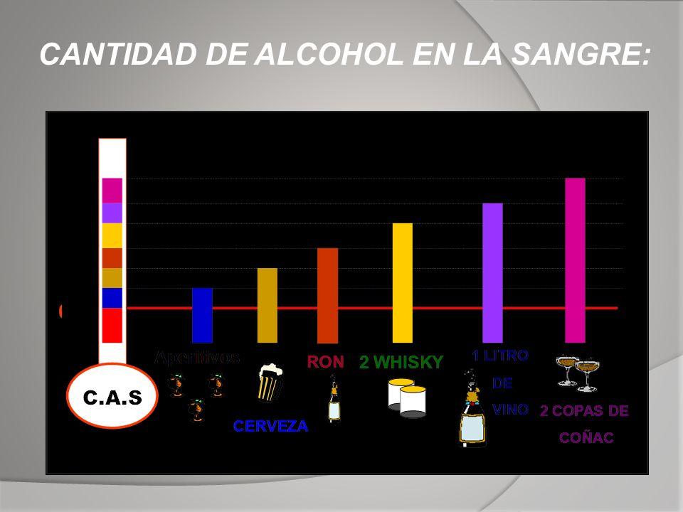CANTIDAD DE ALCOHOL EN LA SANGRE: