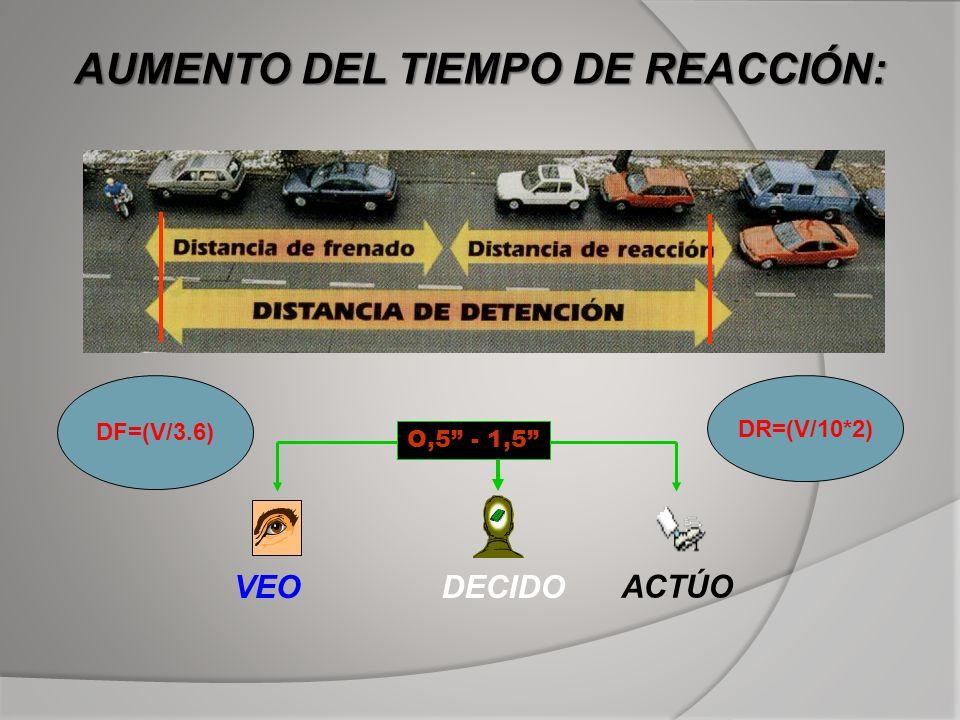 AUMENTO DEL TIEMPO DE REACCIÓN: