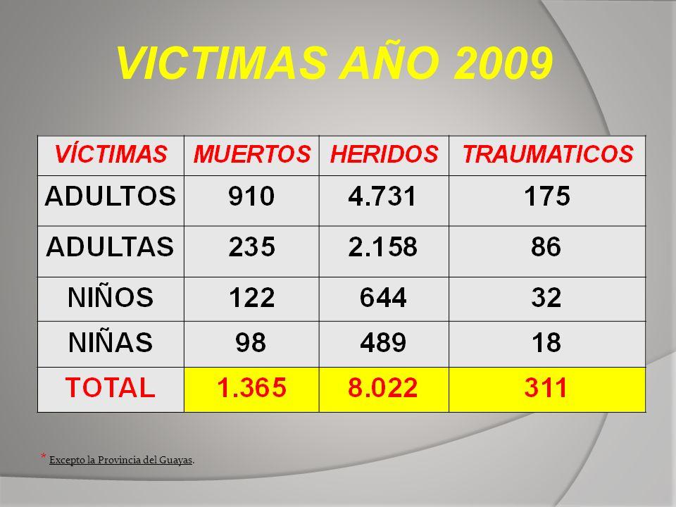 VICTIMAS AÑO 2009 * Excepto la Provincia del Guayas.