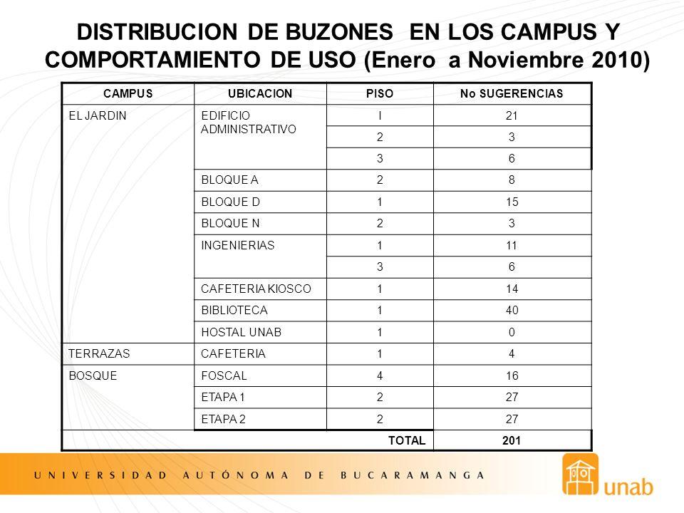 DISTRIBUCION DE BUZONES EN LOS CAMPUS Y COMPORTAMIENTO DE USO (Enero a Noviembre 2010)