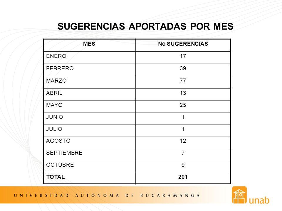 SUGERENCIAS APORTADAS POR MES