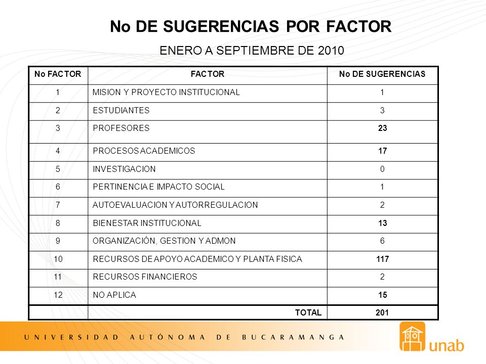 No DE SUGERENCIAS POR FACTOR