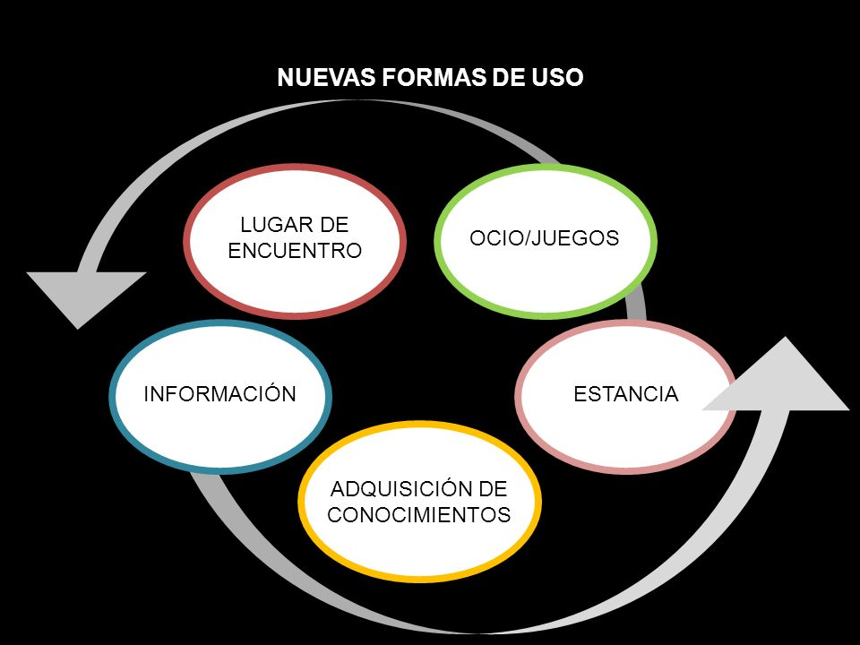 NUEVAS FORMAS DE USO LUGAR DE ENCUENTRO OCIO/JUEGOS INFORMACIÓN