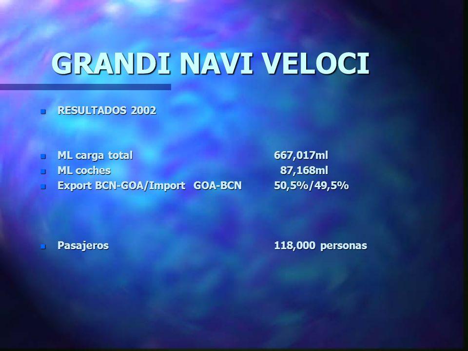 GRANDI NAVI VELOCI RESULTADOS 2002 ML carga total 667,017ml