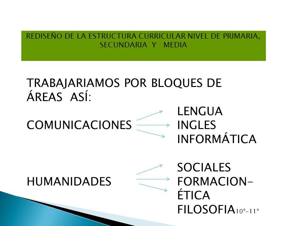 TRABAJARIAMOS POR BLOQUES DE ÁREAS ASÍ: LENGUA COMUNICACIONES INGLES