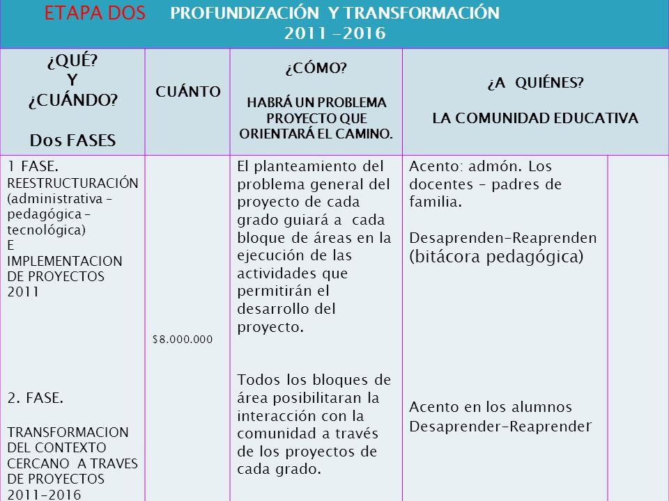 ETAPA DOS AFIANCIAMIENTO PROFUNDIZACIÓN Y TRANSFORMACIÓN 2011 -2016