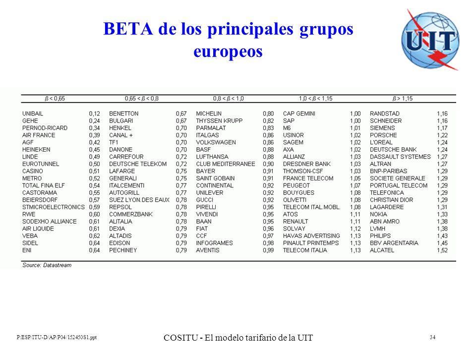 BETA de los principales grupos europeos