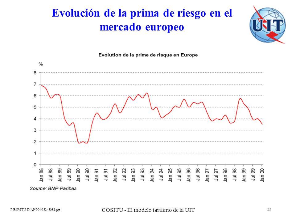 Evolución de la prima de riesgo en el mercado europeo