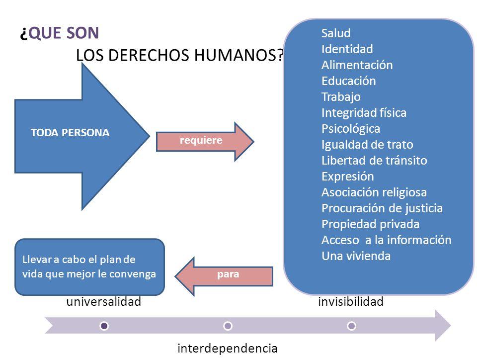¿QUE SON LOS DERECHOS HUMANOS Salud Identidad Alimentación Educación