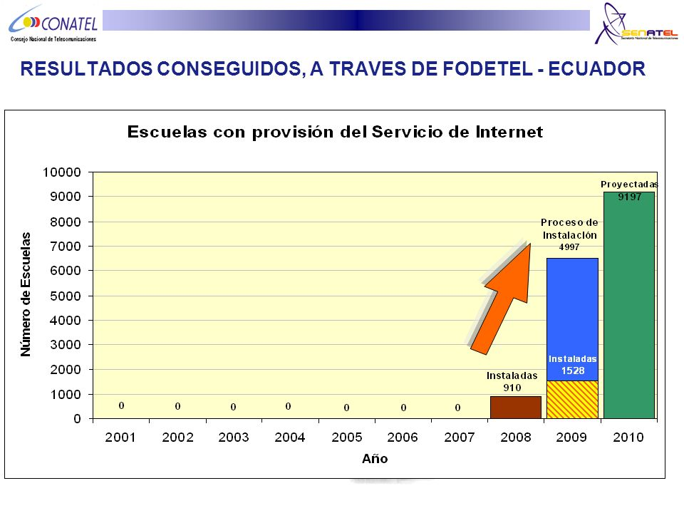 RESULTADOS CONSEGUIDOS, A TRAVES DE FODETEL - ECUADOR