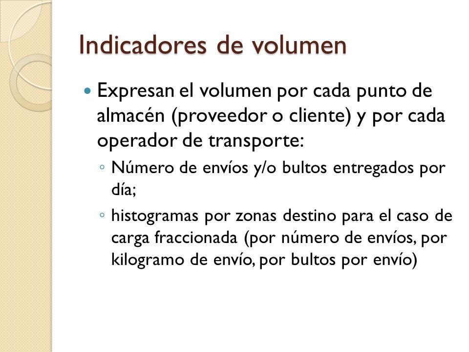 Indicadores de volumen