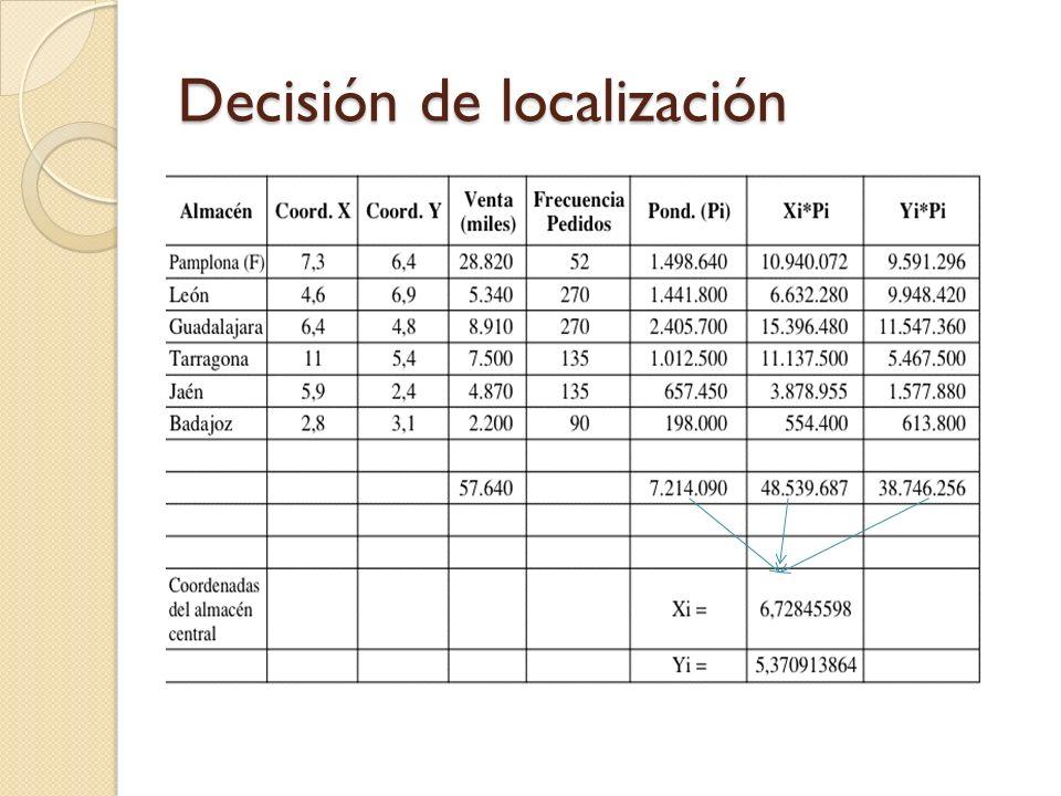 Decisión de localización