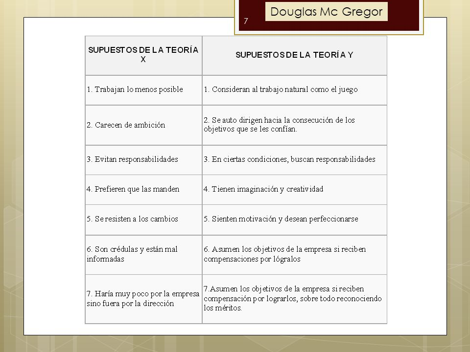 Douglas Mc Gregor