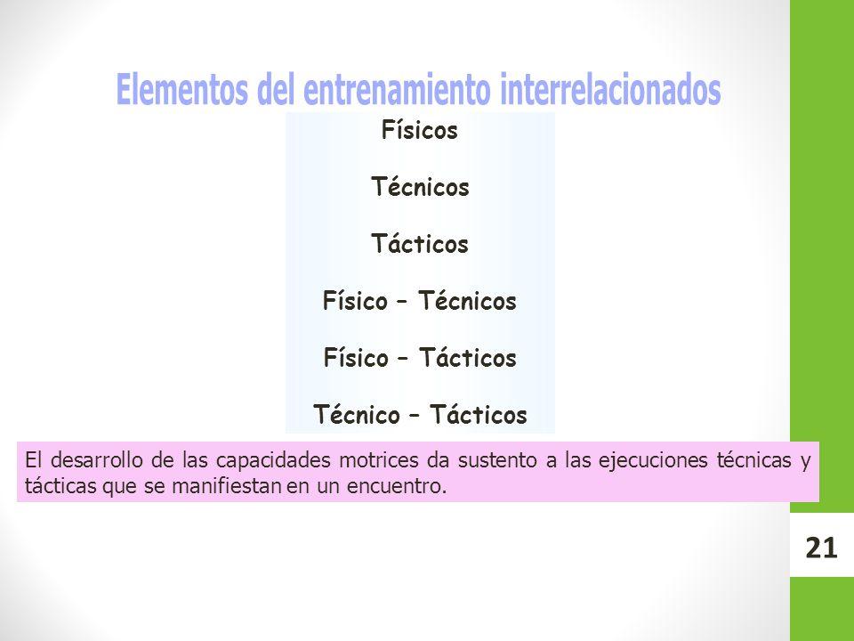 Elementos del entrenamiento interrelacionados