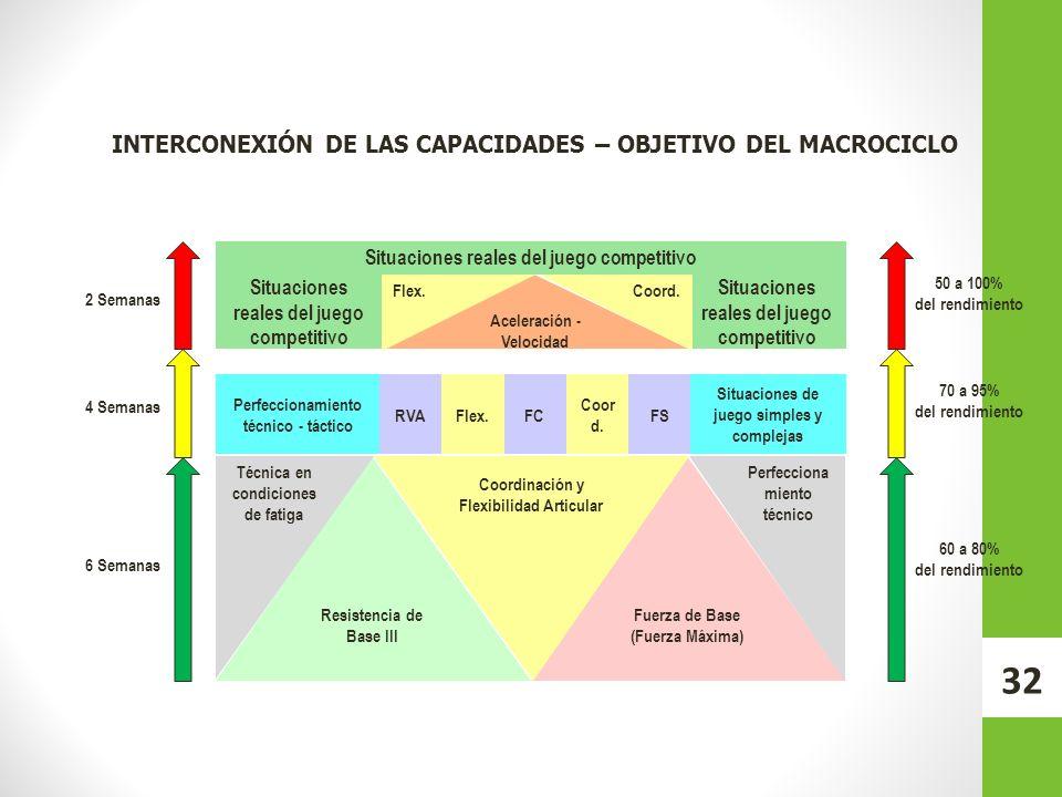 INTERCONEXIÓN DE LAS CAPACIDADES – OBJETIVO DEL MACROCICLO