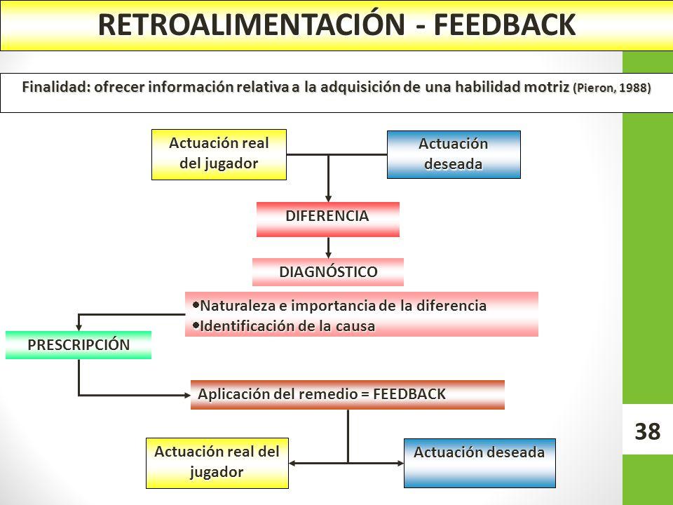 RETROALIMENTACIÓN - FEEDBACK