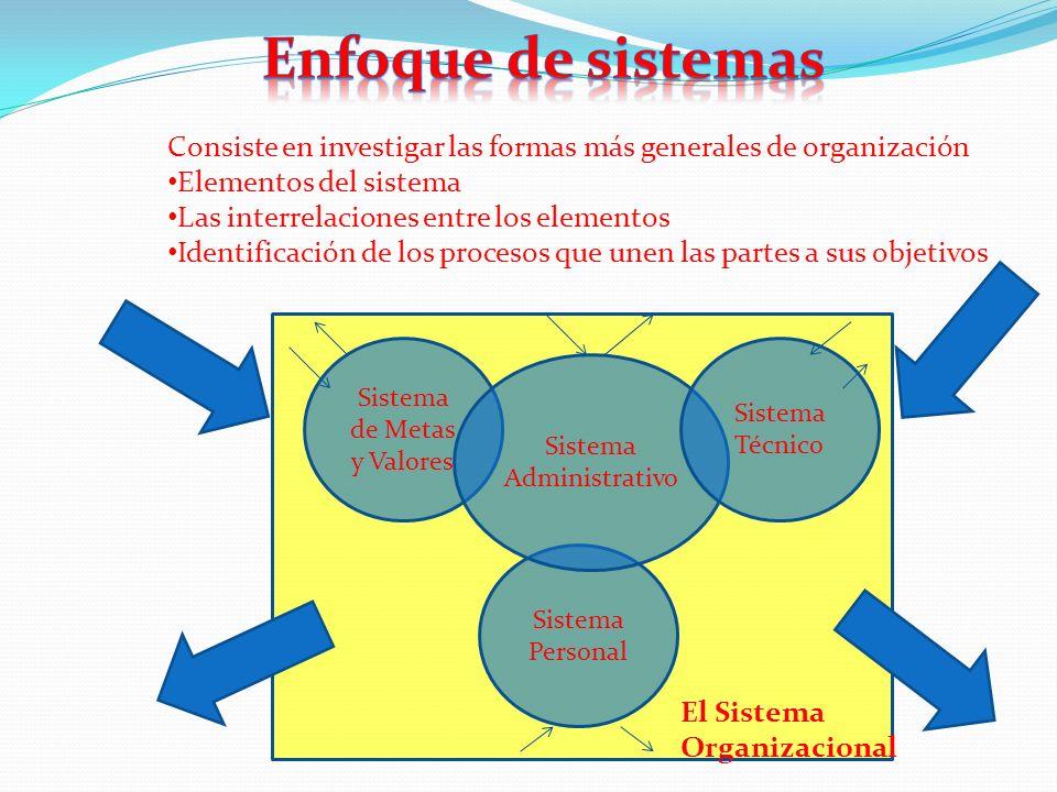 Enfoque de sistemas Consiste en investigar las formas más generales de organización. Elementos del sistema.