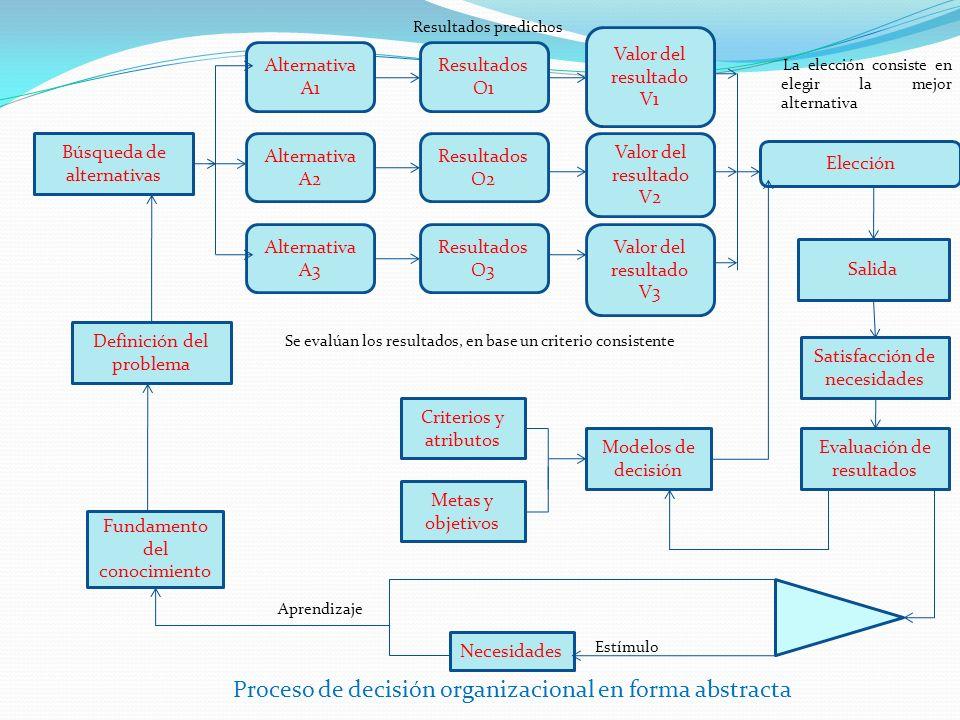 Proceso de decisión organizacional en forma abstracta
