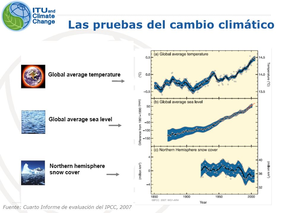 Las pruebas del cambio climático