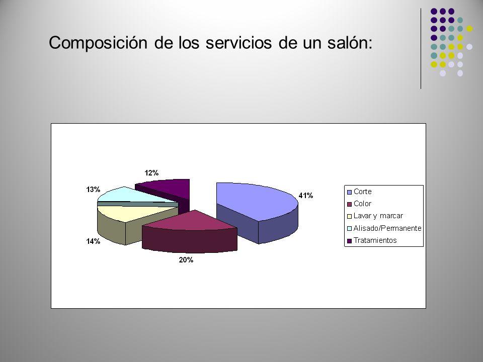 Composición de los servicios de un salón: