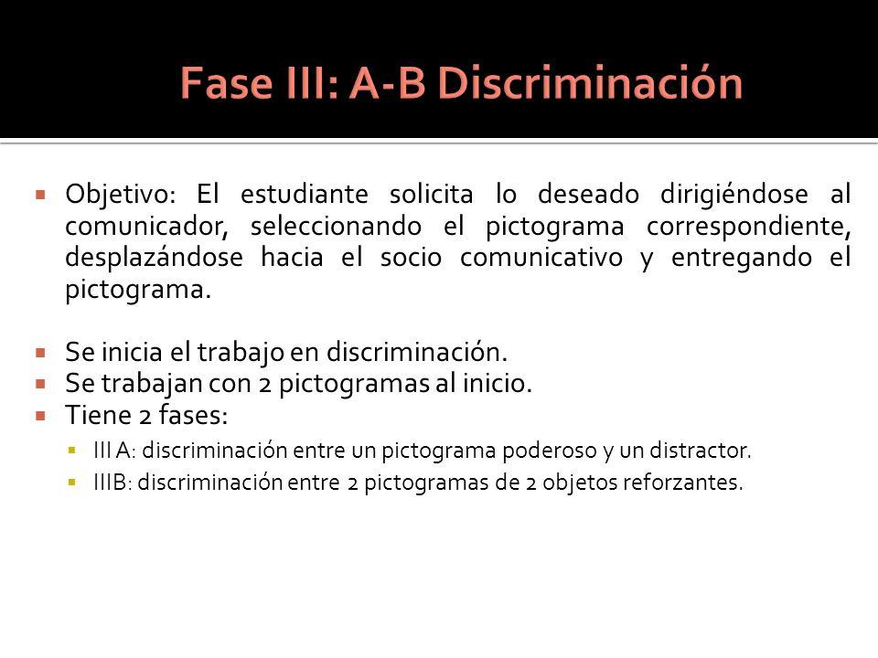 Fase III: A-B Discriminación