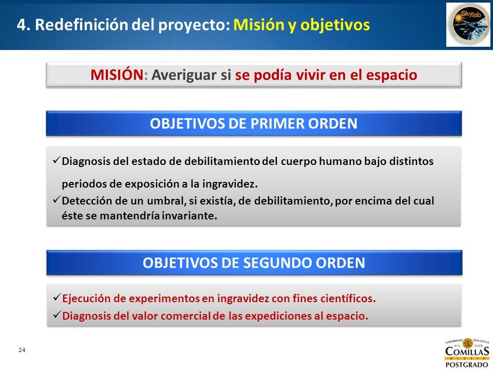 4. Redefinición del proyecto: Misión y objetivos