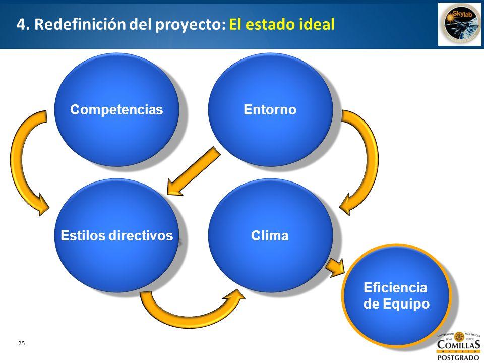 4. Redefinición del proyecto: El estado ideal