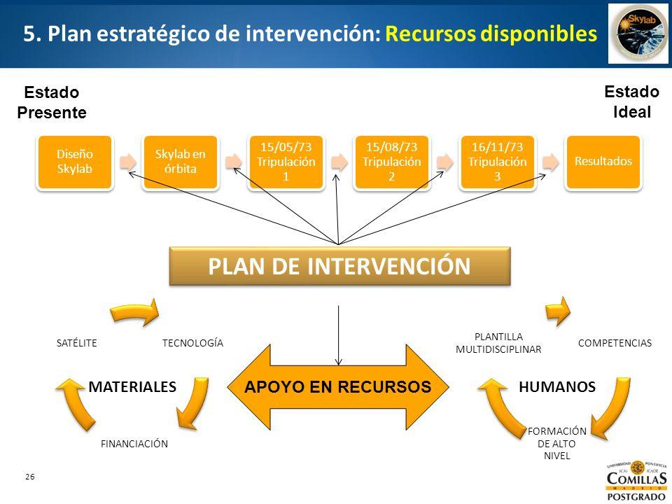 5. Plan estratégico de intervención: Recursos disponibles