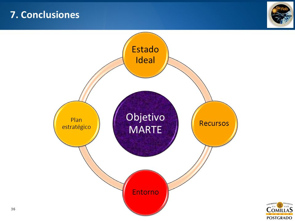 Objetivo MARTE 7. Conclusiones Estado Ideal Recursos Entorno