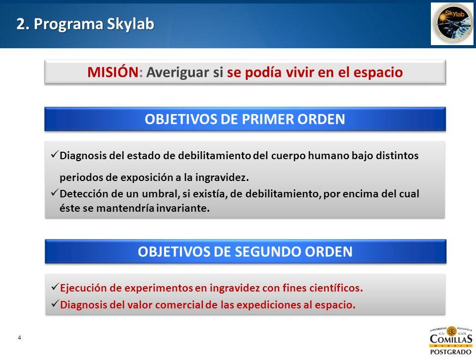 2. Programa Skylab MISIÓN: Averiguar si se podía vivir en el espacio