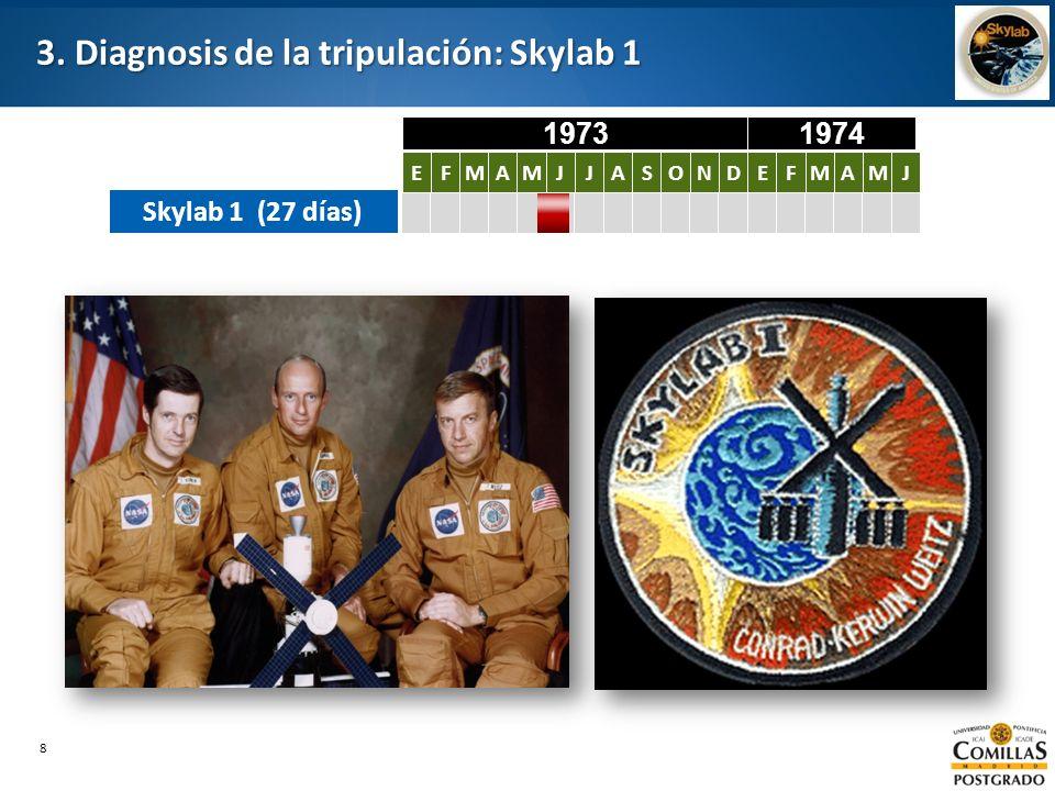 3. Diagnosis de la tripulación: Skylab 1