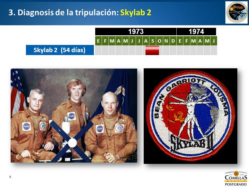 3. Diagnosis de la tripulación: Skylab 2