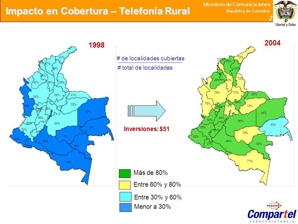 Impacto en Cobertura – Telefonía Rural