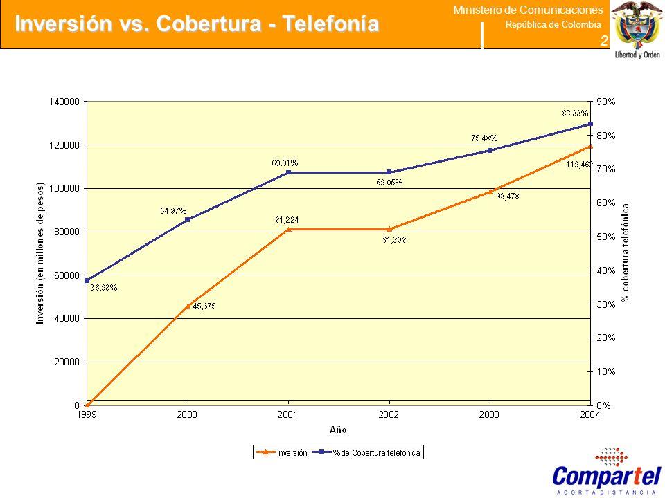 Inversión vs. Cobertura - Telefonía