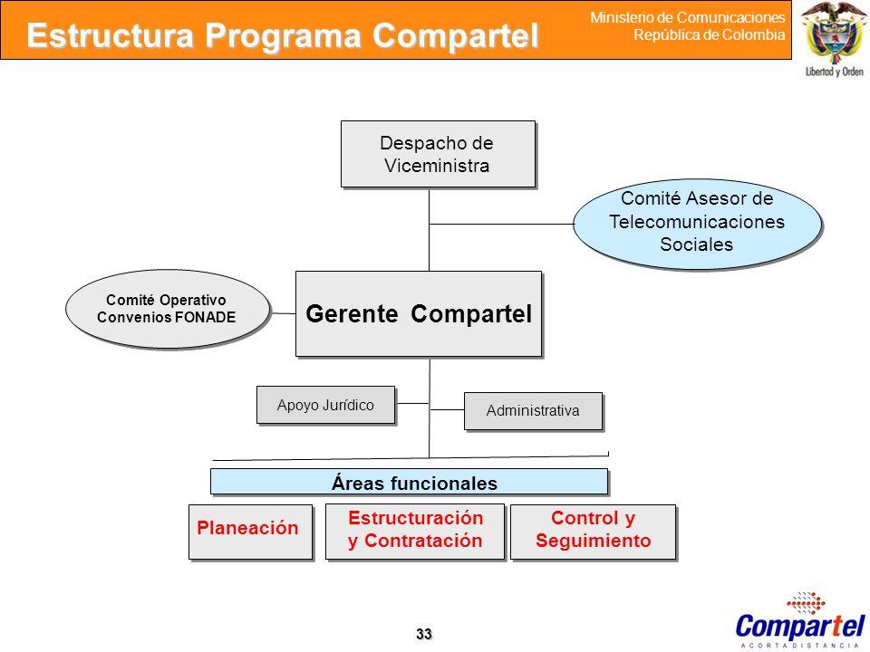 Estructura Programa Compartel